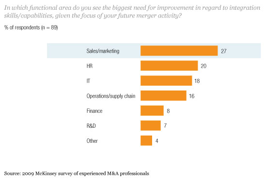Which functional areas have the biggest need for improvement in regard to integration?