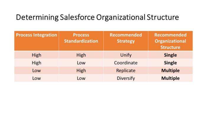 Determining Salesforce Organizational Structure